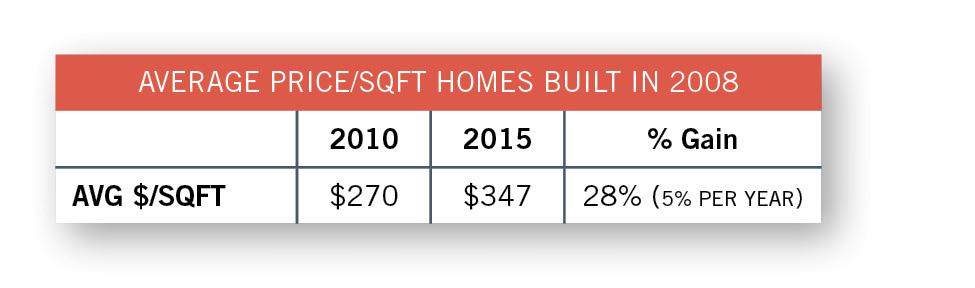 2016_market_average_price_sqft_2008