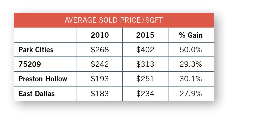 2016_market_average_sold_price_sqft