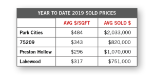 The Current Spring Real Estate Market